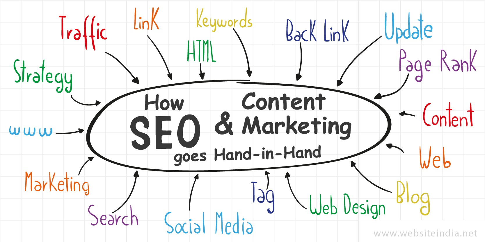 How SEO & Content Marketing goes Hand-in-Hand